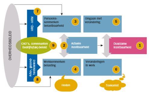 Model voor de Monitor Duurzame Inzetbaarheid. Covades
